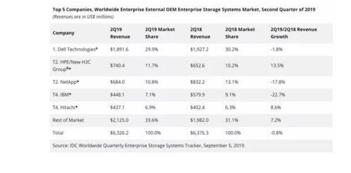 Analysis: Most enterprise storage vendors will disappear from the market? - Image