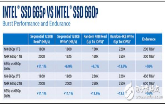 Intel second generation QLC hard disk technology improves life by 50% !