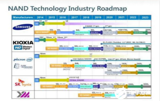 3D flash NAND technology change speed technology gap is narrowing