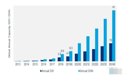 The global energy storage market is expected to grow 13 times in the next five years.