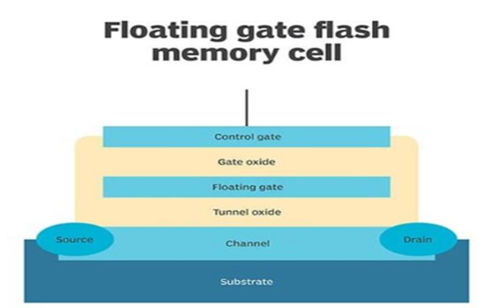 The working engineering analysis of flash memory.