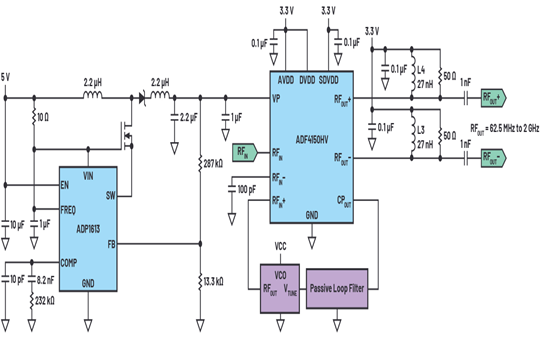 ADI: VCO that drives the high-voltage phase-locked loop frequency synthesizer circuit.