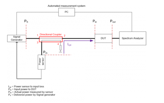 DUT input power measurement scheme based on directional coupler and power sensor.